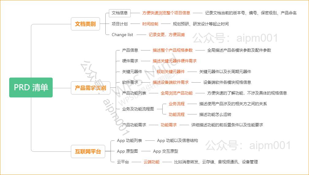 AI 硬件产品需求文档(PRD)模板